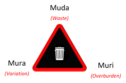 Lean Types of Waste